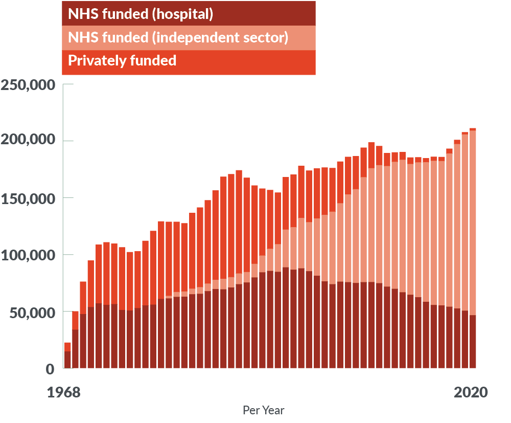 Graph showing abortion funding sources in England and Wales, 1968 - 2020